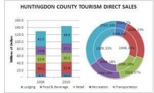 Huntingdon County Tourism Direct Sales 2009-2010
