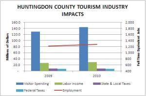 Huntingdon County Tourism Industry Impacts 2009-2010