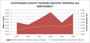 Huntingdon County Visitor Spending and Employment Trends 2005-2010